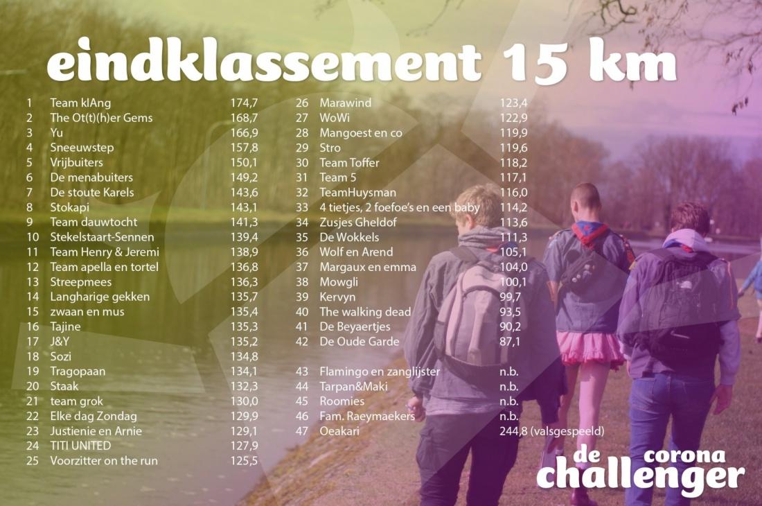 eindklassement-15-km