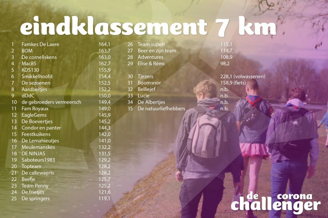 eindklassement-7-km